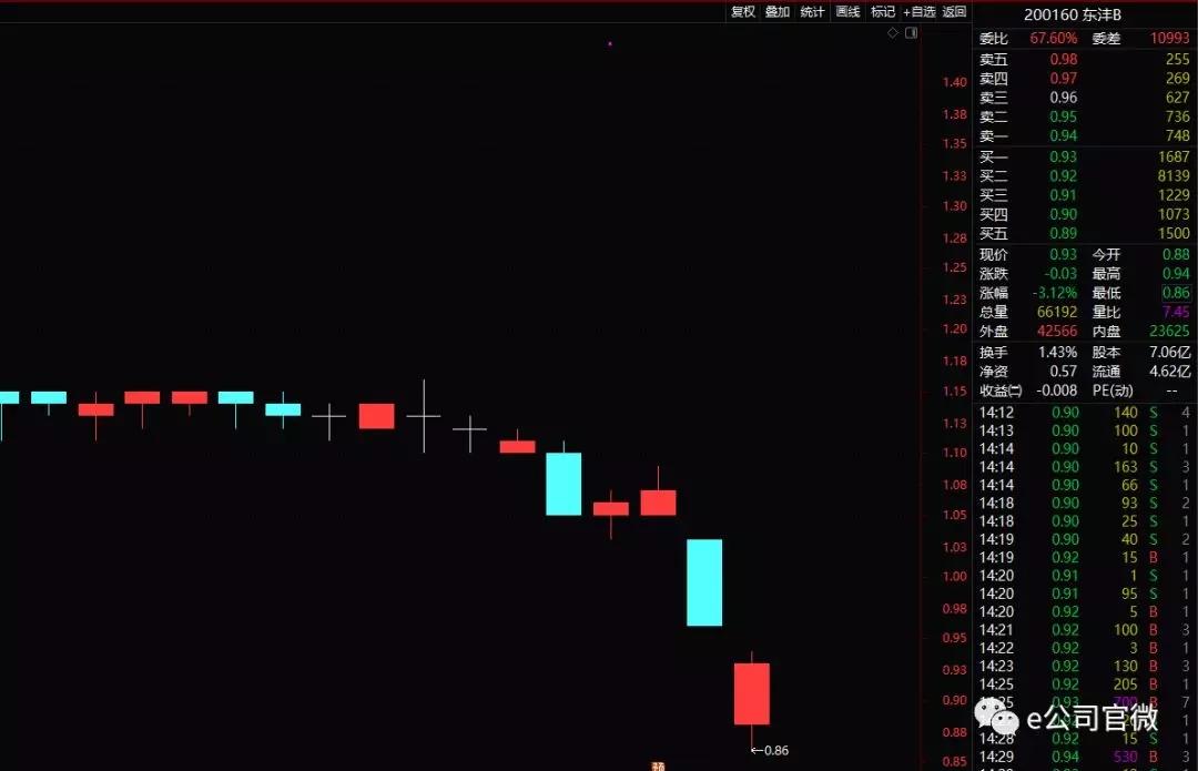 这只B股危险了!连续12日收盘价低于1元 年内股价暴跌60%