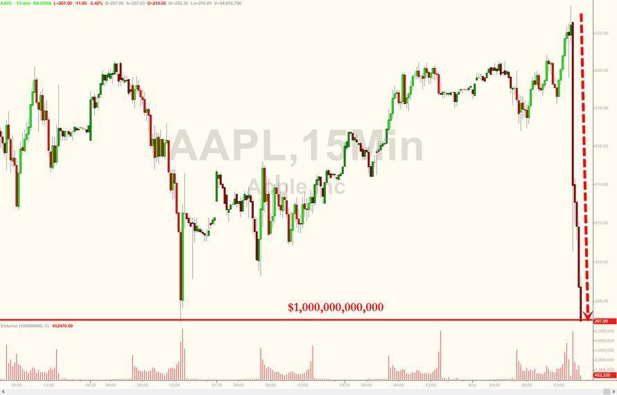 (苹果市值短暂跌破1万亿美元)