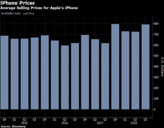 (iphone平均售价连续四个季度超过700美元)