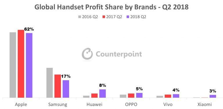 (2018年第二季度全球不同品牌手机利润份额)