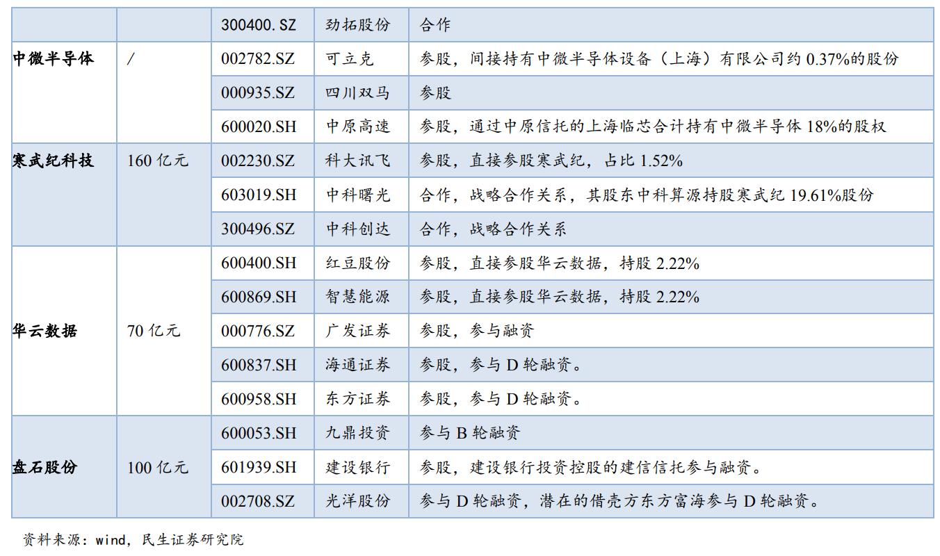 民生证券:科创板A股影子股筛选