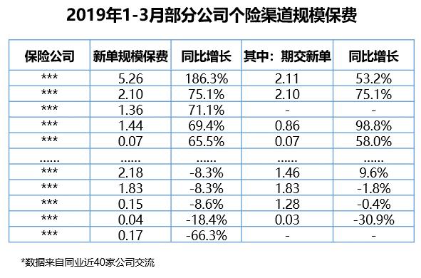 """2019""""开门红""""业绩""""冰火两重天"""" 经纪代理渠道迎来高速发展"""