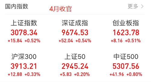 A股4月盤點:外資凈流出180億,成交額持續縮量,跌停數年內新高
