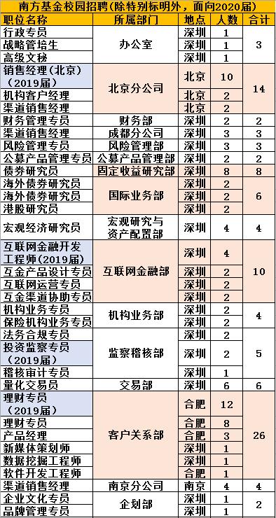 广盈宝股票配资策略南方基金抛175人招聘计划