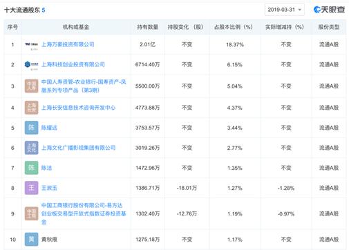 多位内部人士确认 中国人寿将成万达信息新东家