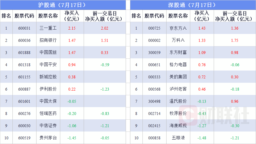 今日(7月17日)沪深股通资金流向