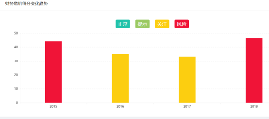 【红岸快报】安控科技现金流持续流出 应收账款占净资产比重超100%