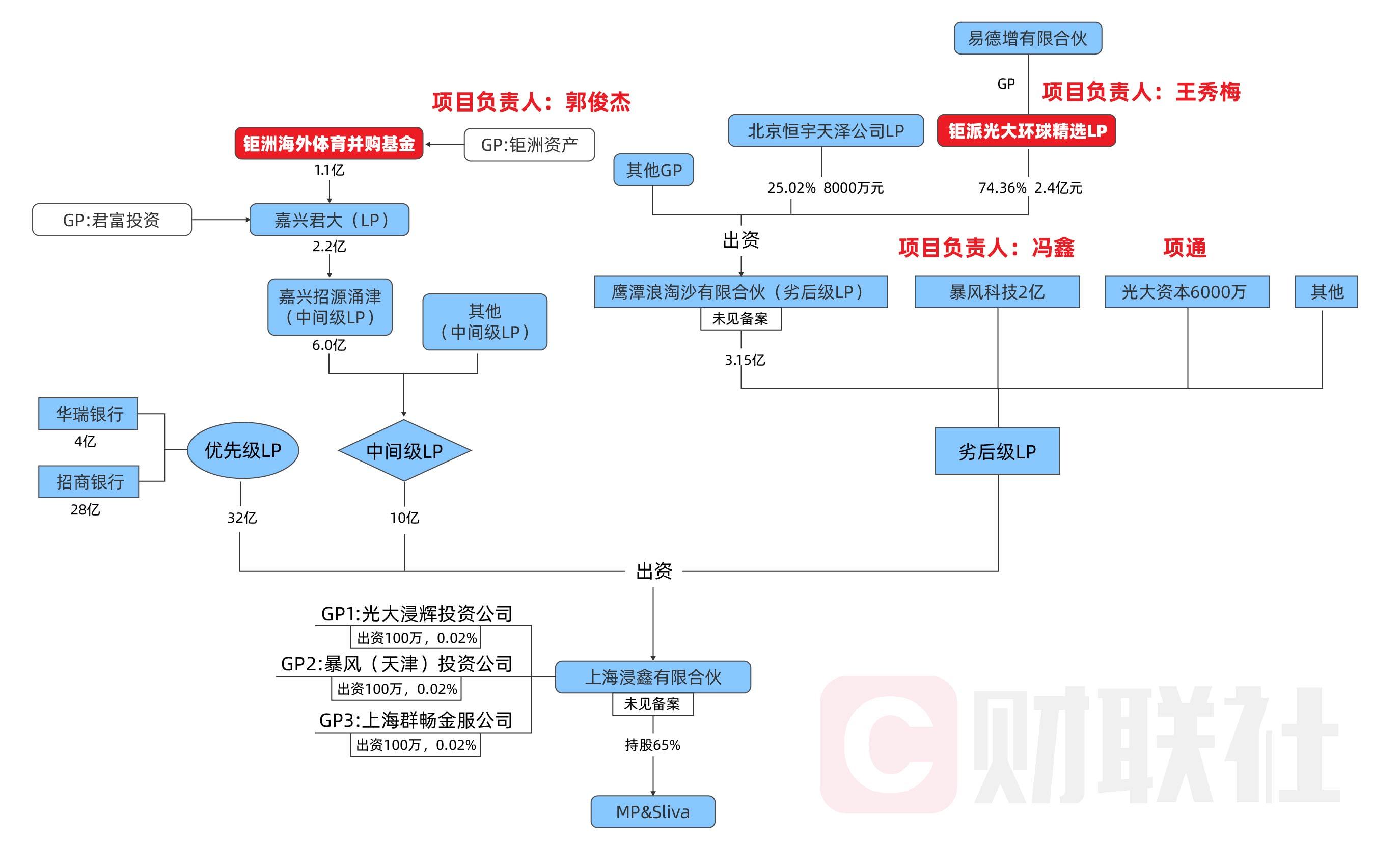 独家|易居资本原总经理郭俊杰被带走调查  参与海外MPS项目各方追偿进展如何?