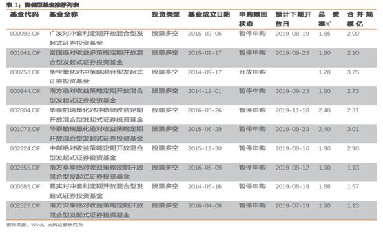 """科创板打新:小盘基金7月现""""限购潮"""" 未设限基金份额遭争抢"""