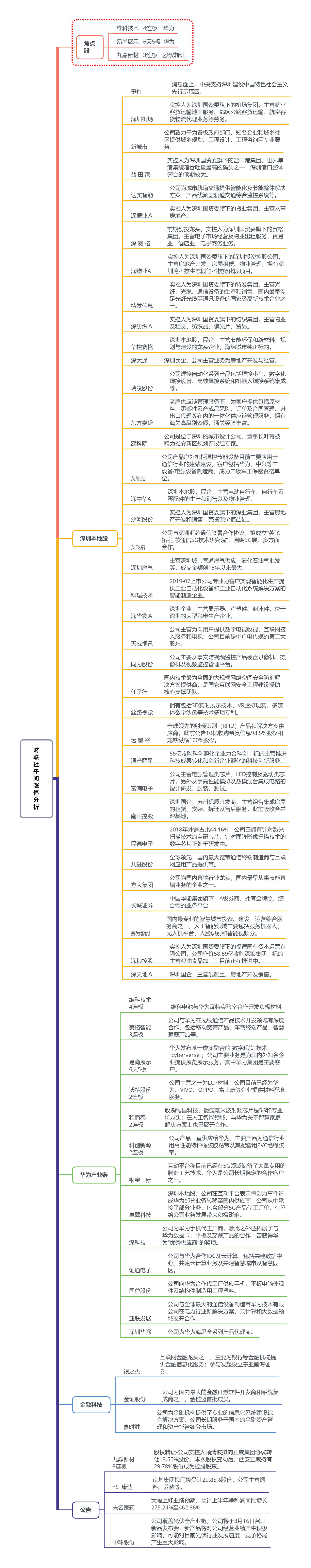【财联社午报】创业板大涨近3% 深圳本地板块引爆行情