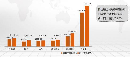 净利4.16亿元增长254.9% 科达股份今年将跨入百亿军团