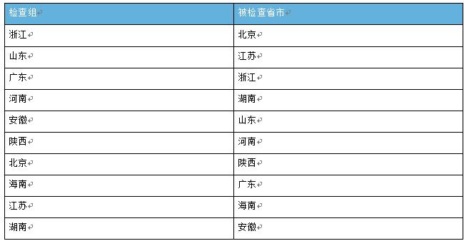 住建部率队赴广州等地 楼市违规检查风暴横扫15城